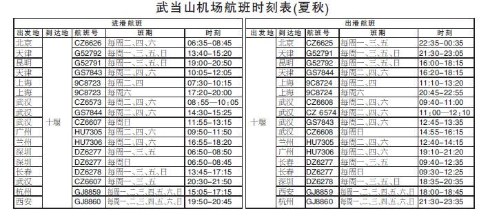 十房网讯 今日上午,十堰上海浦东航线正式开通,市民从十堰飞抵上海只需2小时10分钟。 此次航班由春秋航空公司采用空客A320机型执飞,每周3班,周二、四、六开班。其中,十堰上海航班号为9C8724,周二、周四武当山机场起飞时间为11:10,抵达上海浦东机场时间为13:20,周六武当山机场起飞时间为20:45,22:55到达上海浦东机场;上海十堰航班号为9C8723,周二、周四上海浦东机场起飞时间为7:30,10:15到达武当山机场,周六上海浦东机场起飞时间为17:20,20:00到达武当山机场。 据了